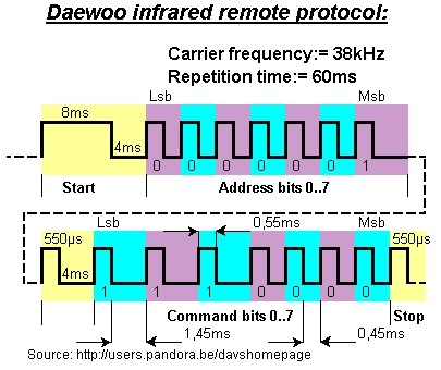 daewoo infrared remote protocol  apple wiring