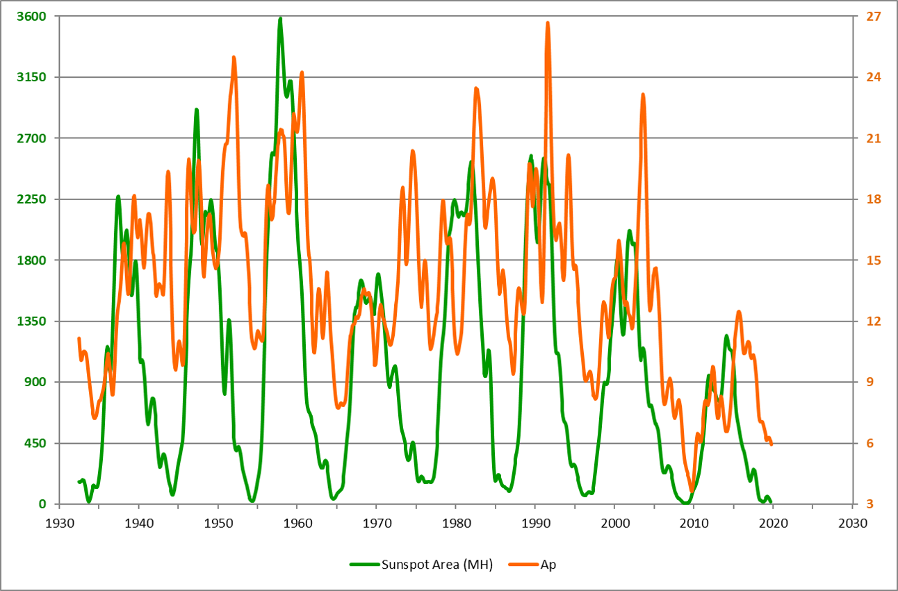Sunspot Area vs. Ap-index