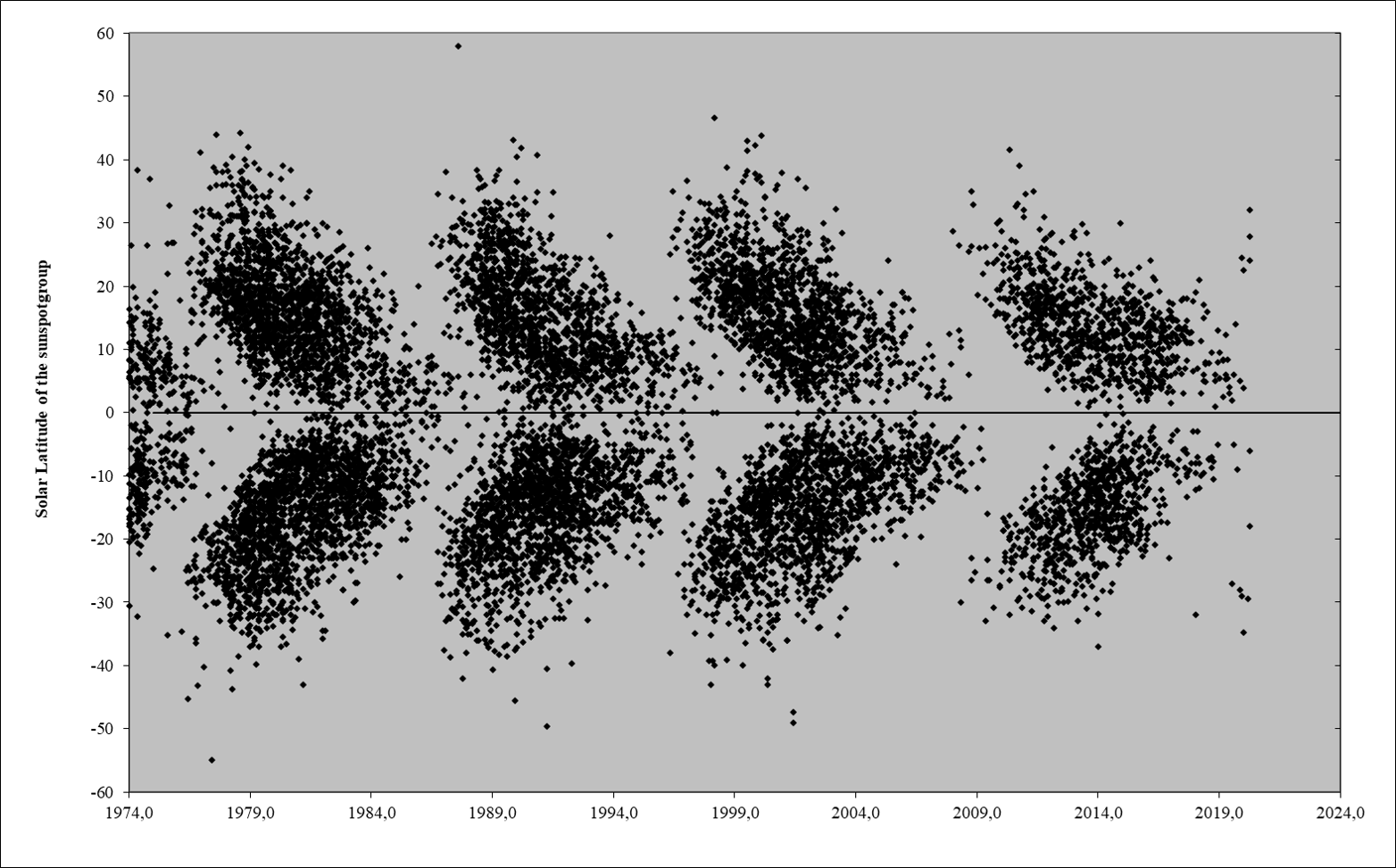 Sc24 Tracking Page Diagram Of A Butterfly Sunspotgroups Are Appearing At The Expected Latitudes In 2012 Northern Appeared On Average 5 Closer To