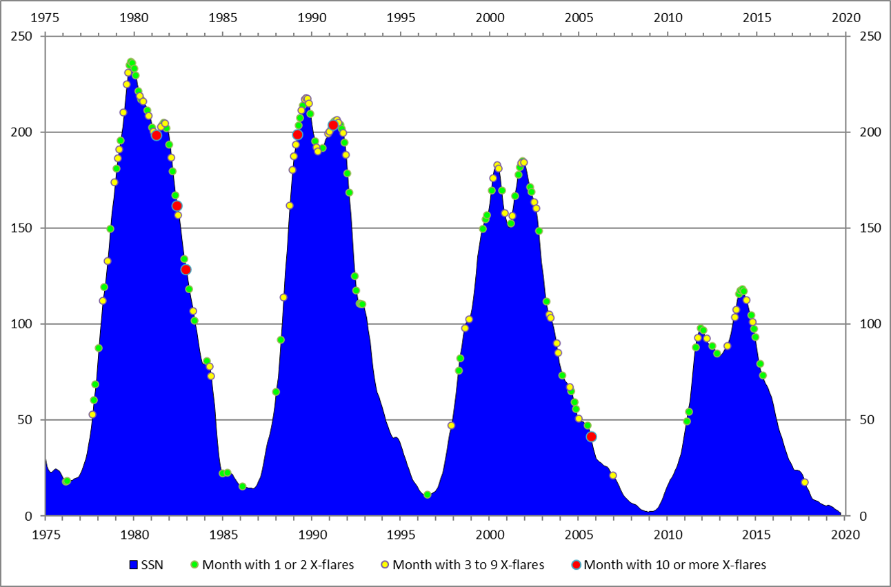 Evolution of powerful flares during sunspot cycle