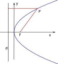 The Parabola Learning objectives apply the distance and midpoint formulas. telenet