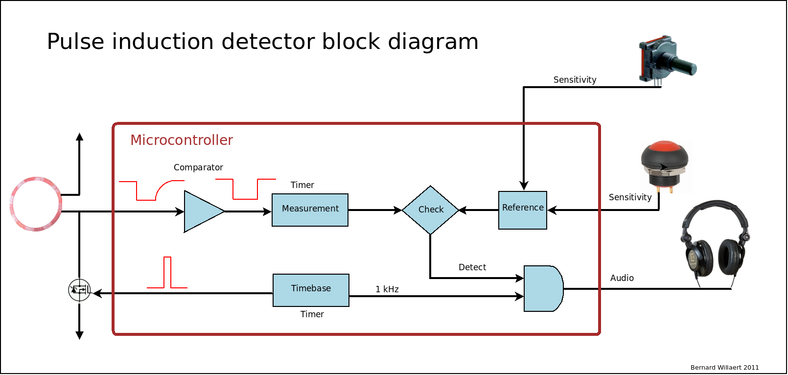 Pickini pi detector block diagram the entire software is interrupt driven a timer inside the microcontroller generates a 409s interrupt driven timebase ccuart Gallery